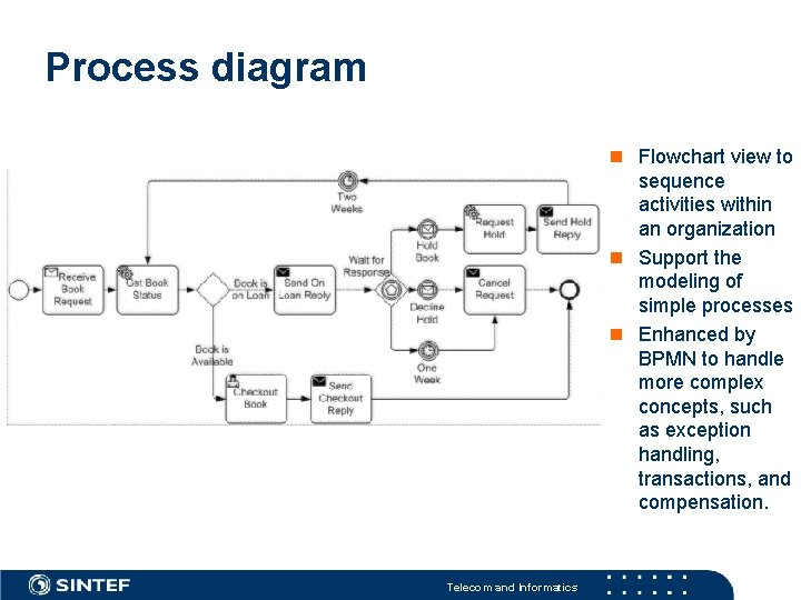 Process diagram Flowchart view to sequence activities within an organization Support the modeling of