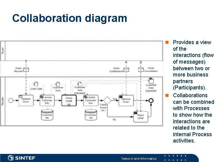 Collaboration diagram Provides a view of the interactions (flow of messages) between two or