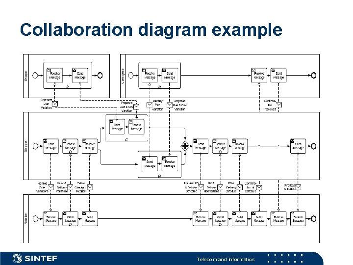 Collaboration diagram example Telecom and Informatics