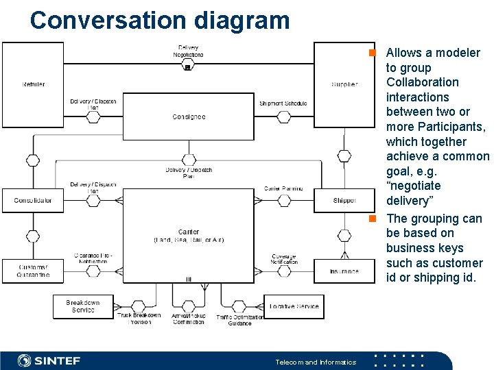 Conversation diagram example Telecom and Informatics Allows a modeler to group Collaboration interactions between