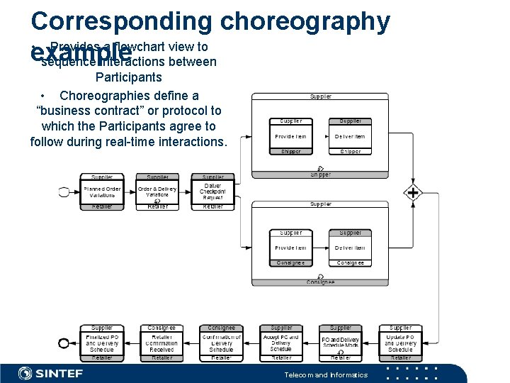 Corresponding choreography • Provides a flowchart view to example sequence interactions between Participants •