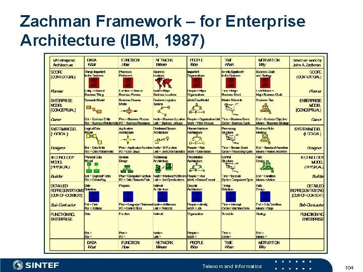 Zachman Framework – for Enterprise Architecture (IBM, 1987) Telecom and Informatics 104