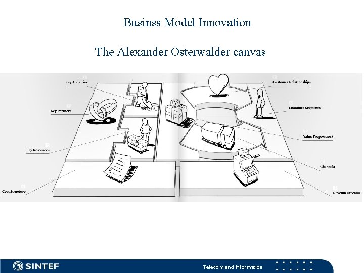 Businss Model Innovation The Alexander Osterwalder canvas Telecom and Informatics