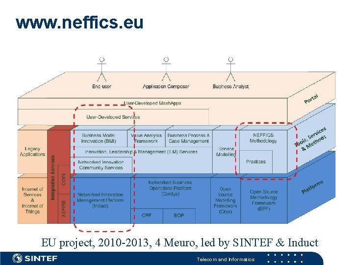 www. neffics. eu EU project, 2010 -2013, 4 Meuro, led by SINTEF & Induct
