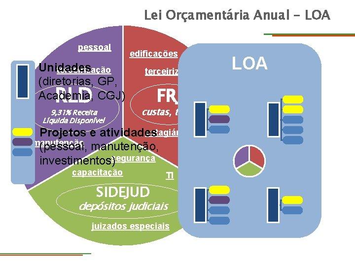 Lei Orçamentária Anual - LOA pessoal Unidades terceirização (diretorias, GP, Academia, CGJ) RLD 9,