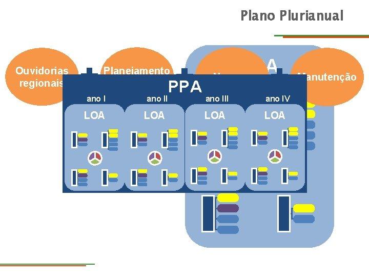 Plano Plurianual Ouvidorias regionais Planejamento estratégico ano II LOA PPA LOA Normas ano III