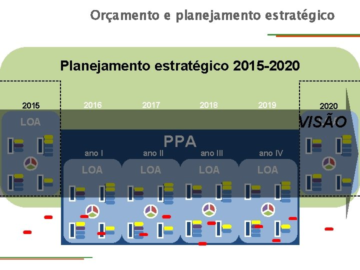 Orçamento e planejamento estratégico Planejamento estratégico 2015 -2020 2015 2016 2017 2018 2019 2020