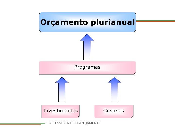 Orçamento plurianual Programas Investimentos DIRETORIA ASSESSORIA DE PLANEJAMENTO Custeios