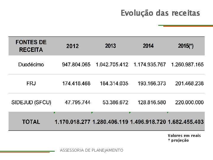 Evolução das receitas Valores em reais * projeção DIRETORIA ASSESSORIA DE PLANEJAMENTO