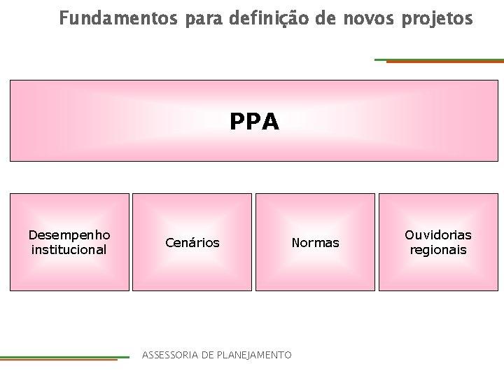 Fundamentos para definição de novos projetos PPA Desempenho institucional Cenários Normas DIRETORIA ASSESSORIA DE