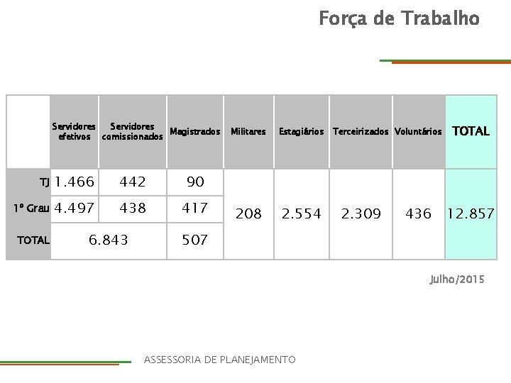 Força de Trabalho Servidores Magistrados efetivos comissionados TJ 1. 466 442 90 1º Grau