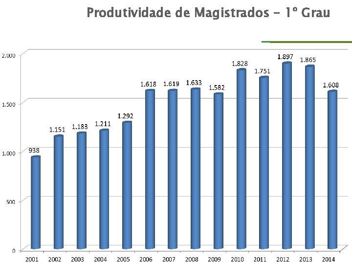 Produtividade de Magistrados – 1º Grau DIRETORIA ASSESSORIA DE PLANEJAMENTO