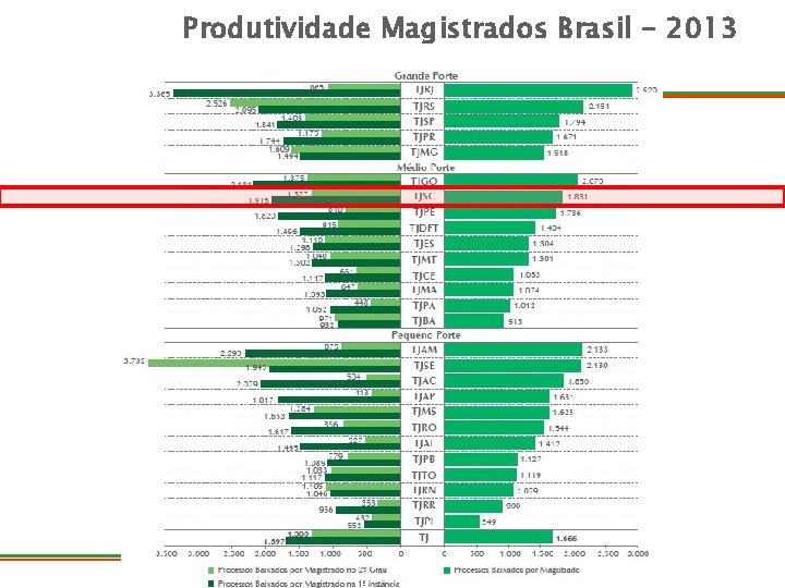 Produtividade Magistrados Brasil - 2013 DIRETORIA ASSESSORIA DE PLANEJAMENTO