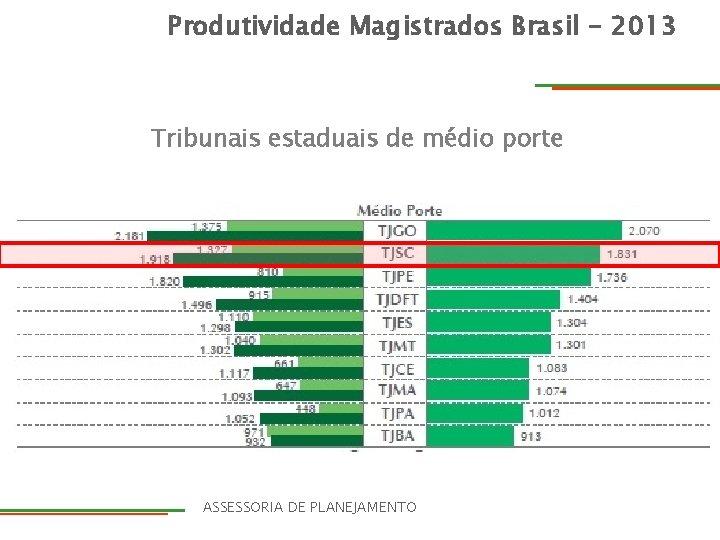Produtividade Magistrados Brasil - 2013 Produtividademagistrados. Brasil–– 2013 2012 Tribunais estaduais de médio porte