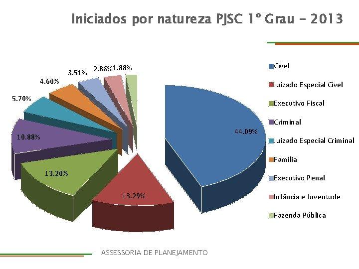 Iniciados por natureza 1º Grau - 2013 Iniciados por natureza PJSC 1º Grau –