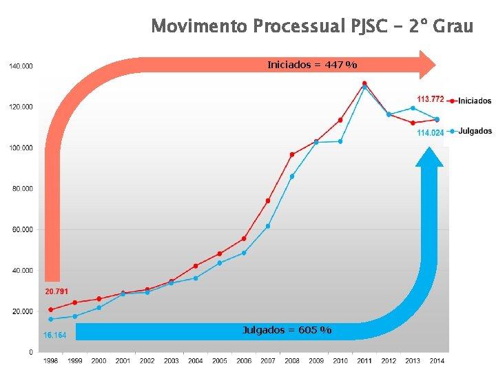 Movimento Processual – 2º Grau Movimento Processual PJSC – PJSC 2º Grau Iniciados =
