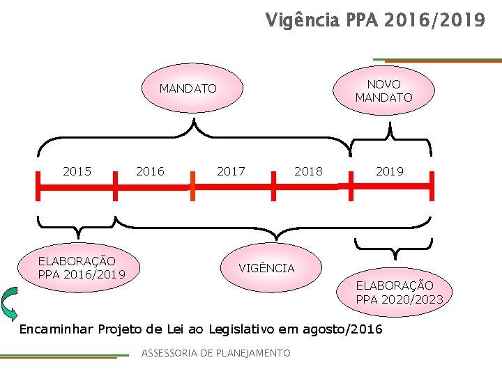 Vigência PPA 2016/2019 NOVO MANDATO 2015 ELABORAÇÃO PPA 2016/2019 2016 2017 2018 2019 VIGÊNCIA