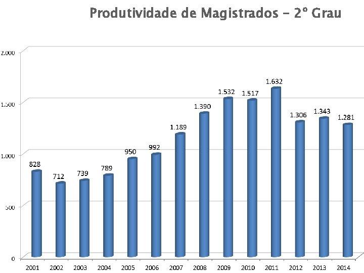 Produtividade de Magistrados – 2º Grau Produtividade magistrados – 2º Grau DIRETORIA ASSESSORIA DE