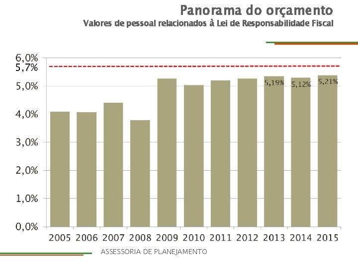 Panorama do orçamento Valores de pessoal relacionados à Lei de Responsabilidade Fiscal DIRETORIA ASSESSORIA