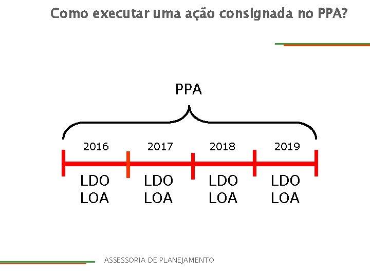 Como executar uma ação consignada no PPA? PPA 2016 2017 2018 2019 LDO LOA