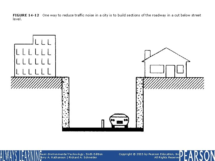 FIGURE 14 -12 level. One way to reduce traffic noise in a city is