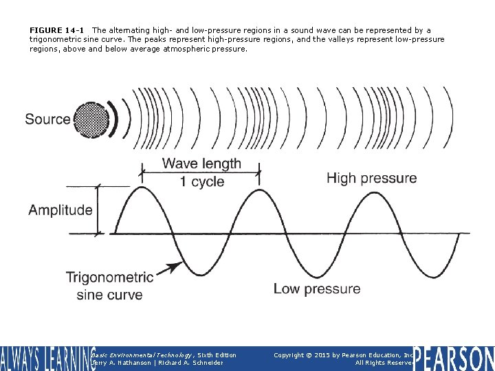 FIGURE 14 -1 The alternating high- and low-pressure regions in a sound wave can