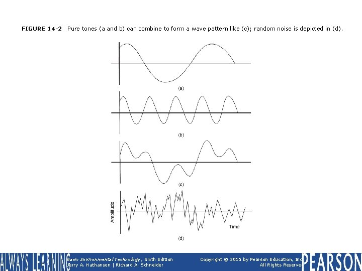 FIGURE 14 -2 Pure tones (a and b) can combine to form a wave