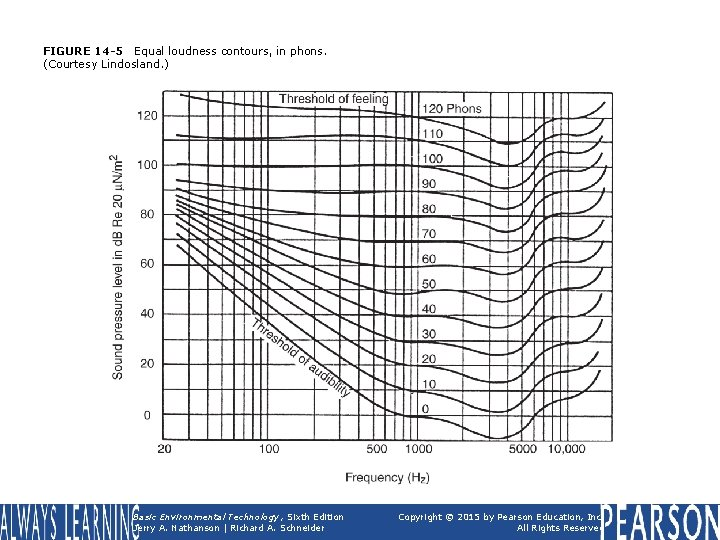FIGURE 14 -5 Equal loudness contours, in phons. (Courtesy Lindosland. ) Basic Environmental Technology,