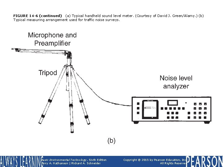 FIGURE 14 -6 (continued) (a) Typical handheld sound level meter. (Courtesy of David J.