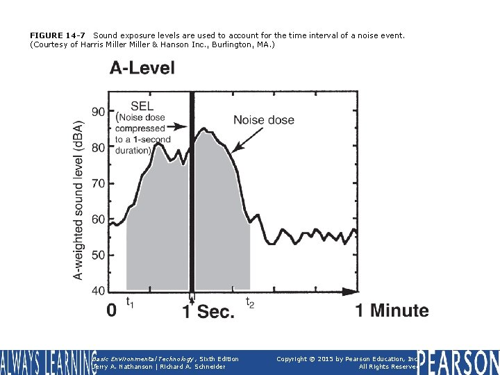 FIGURE 14 -7 Sound exposure levels are used to account for the time interval