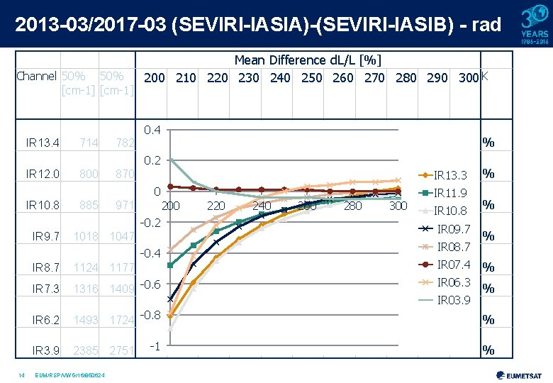 2013 -03/2017 -03 (SEVIRI-IASIA)-(SEVIRI-IASIB) - rad Channel 50% [cm-1] Mean Difference d. L/L [%]
