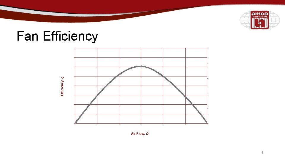 Efficiency, η Fan Efficiency Air Flow, Q 3