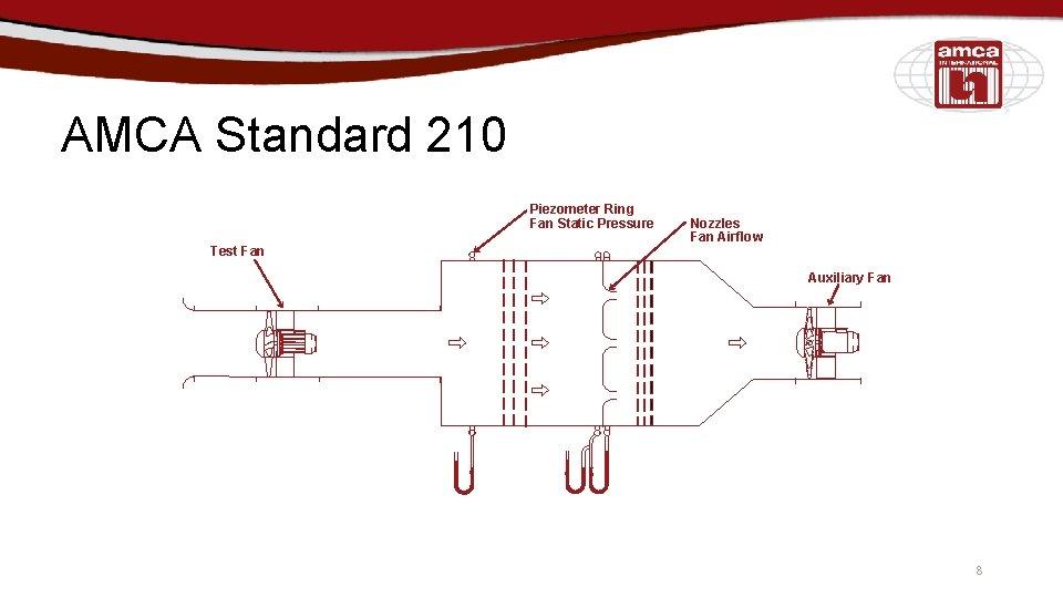 AMCA Standard 210 Piezometer Ring Fan Static Pressure Test Fan Nozzles Fan Airflow Auxiliary