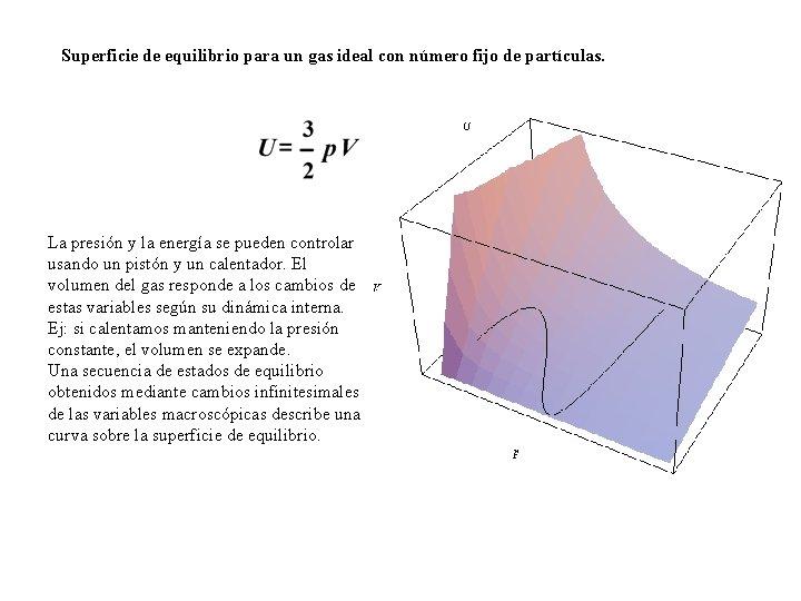 Superficie de equilibrio para un gas ideal con número fijo de partículas. La presión
