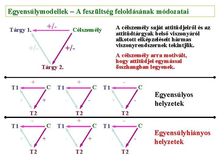 Egyensúlymodellek – A feszültség feloldásának módozatai +/- Tárgy 1. A célszemély saját attitűdjeiről és