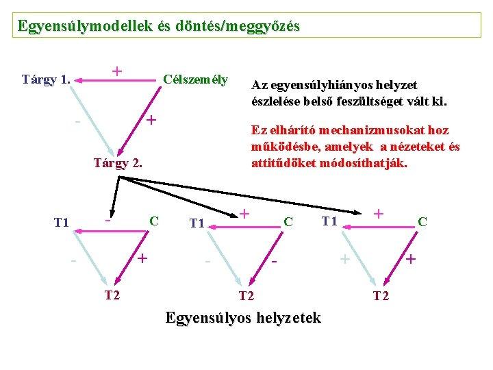 Egyensúlymodellek és döntés/meggyőzés + Tárgy 1. Célszemély - Az egyensúlyhiányos helyzet észlelése belső feszültséget