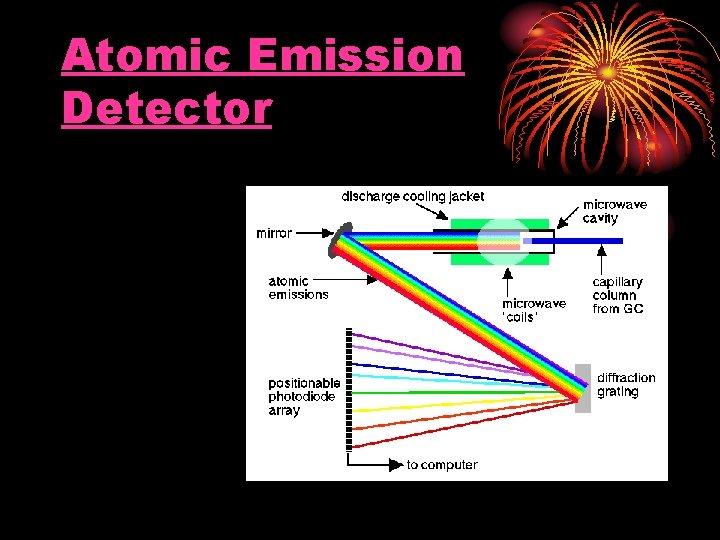 Atomic Emission Detector