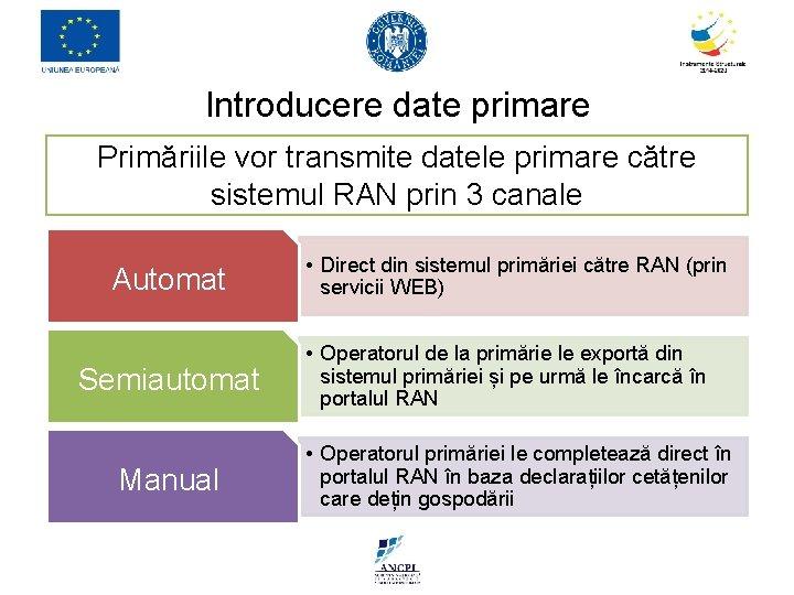 Introducere date primare Primăriile vor transmite datele primare către sistemul RAN prin 3 canale