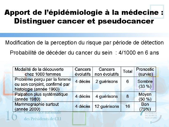 Apport de l'épidémiologie à la médecine : Distinguer cancer et pseudocancer Modification de la