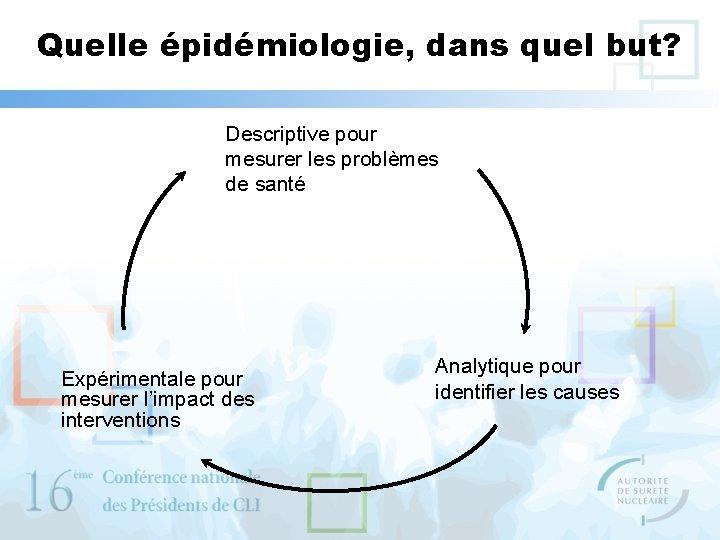 Quelle épidémiologie, dans quel but? Descriptive pour mesurer les problèmes de santé Expérimentale pour