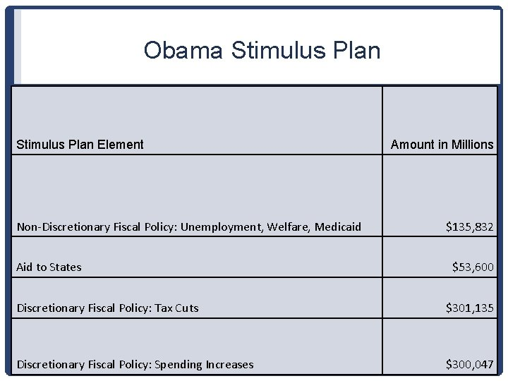 Obama Stimulus Plan Element Non-Discretionary Fiscal Policy: Unemployment, Welfare, Medicaid Aid to States Amount