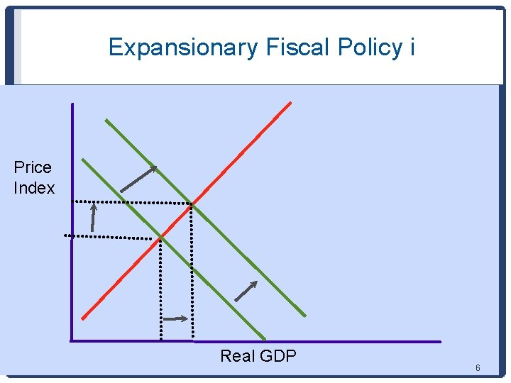 Expansionary Fiscal Policy i Price Index Real GDP 6