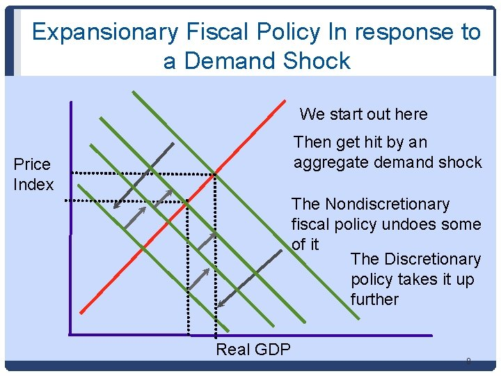 Expansionary Fiscal Policy In response to a Demand Shock We start out here Then