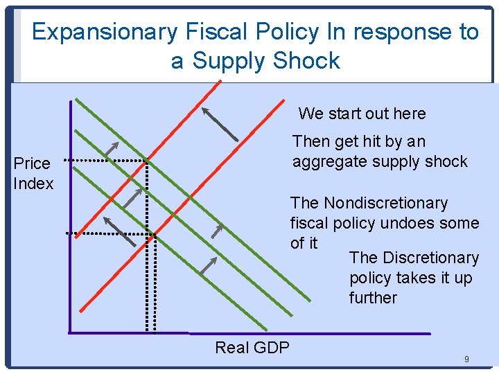 Expansionary Fiscal Policy In response to a Supply Shock We start out here Then