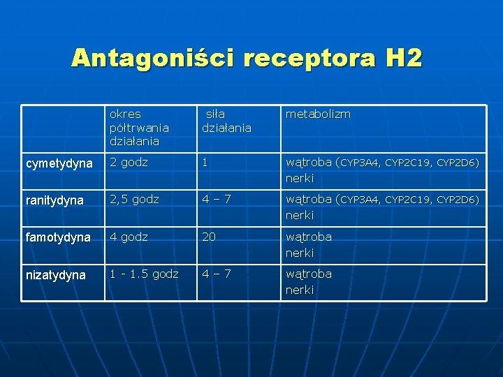 Antagoniści receptora H 2 okres półtrwania działania siła działania metabolizm cymetydyna 2 godz 1