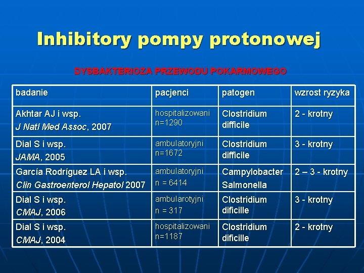 Inhibitory pompy protonowej DYSBAKTERIOZA PRZEWODU POKARMOWEGO badanie pacjenci patogen wzrost ryzyka Akhtar AJ i