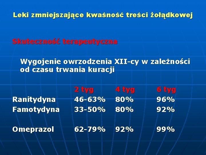 Leki zmniejszające kwaśność treści żołądkowej Skuteczność terapeutyczna Wygojenie owrzodzenia XII-cy w zależności od czasu