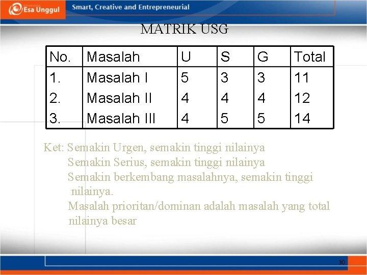 MATRIK USG No. 1. 2. 3. Masalah III U 5 4 4 S 3