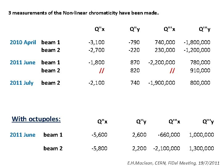 3 measurements of the Non-linear chromaticity have been made. Q''x Q''y Q'''x Q'''y 2010