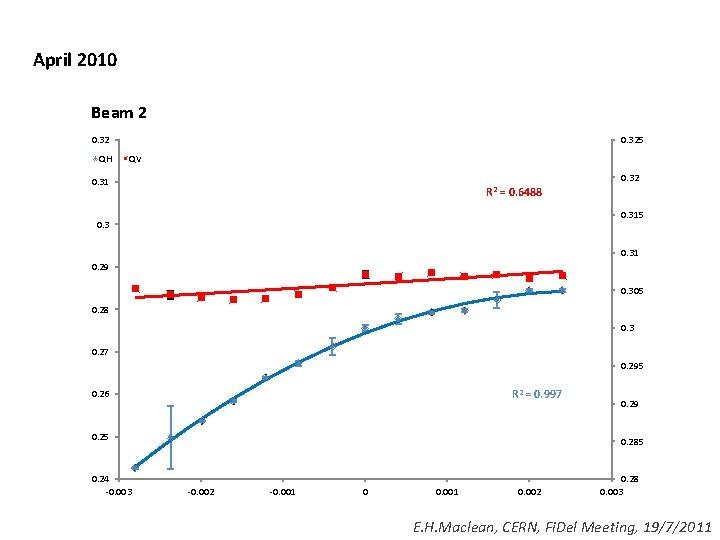 April 2010 Beam 2 0. 32 QH 0. 325 QV 0. 32 0. 31